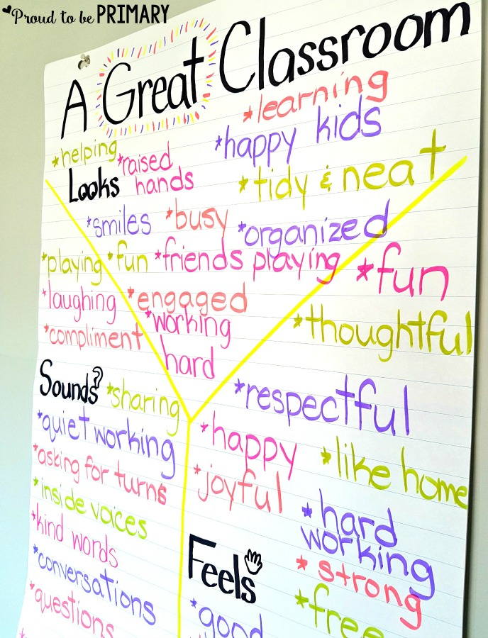 Teachers can build student social responsibility and encourage good behavior by creating a classroom contract using children's ideas about what a great classroom should be. Helpful anchor chart idea and FREE printable included! #classroommanagement #teacherfreebie #classroom #socialresponsibility #classroomrules