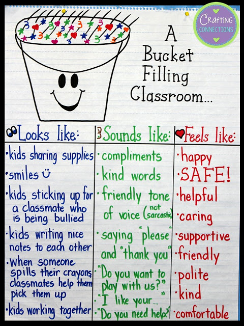 A bucket filling classroom looks like anchor chart by Crafting Connections